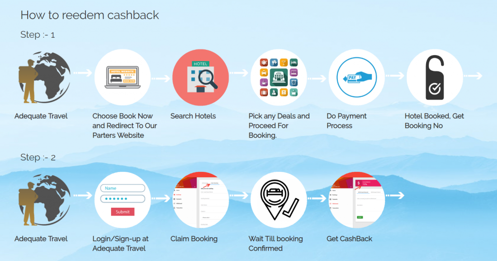 cashback on hotel booking, hotel cashback offers